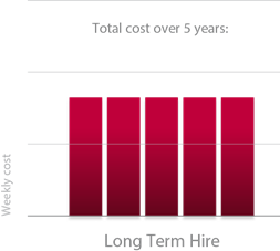 Long Term Hire Chart.png